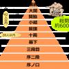 【相撲】横綱の年収に驚愕www稀勢の里と白鵬マジかよwwwwww